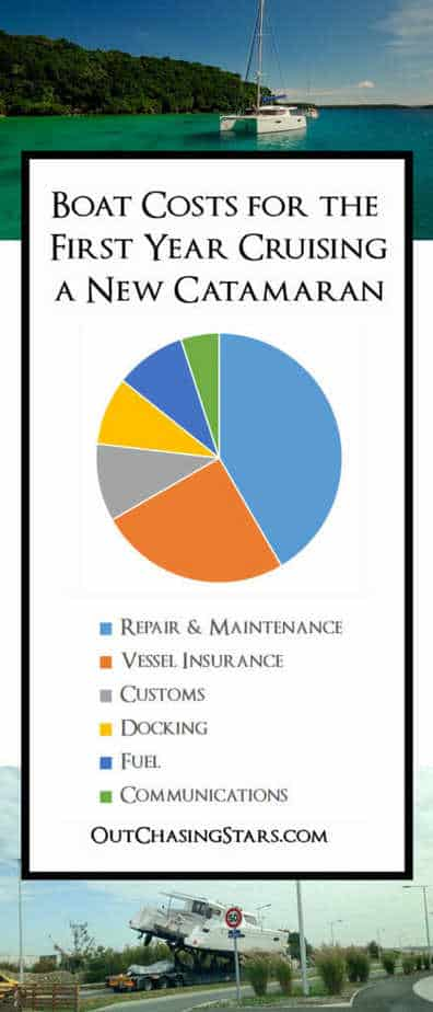 An infographic for the breakdown of cruising costs on a new catamaran.